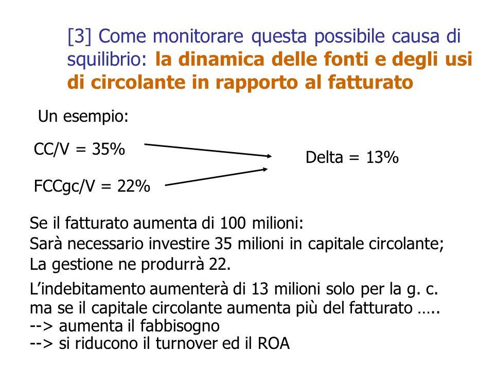 CC/V = 35% FCCgc/V = 22% Delta = 13% Se il fatturato aumenta di 100 milioni: Sarà necessario investire 35 milioni in capitale circolante; La gestione