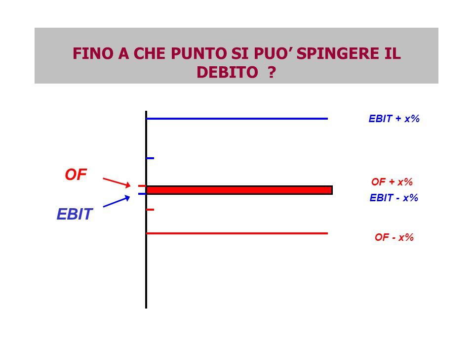 EBIT OF EBIT + x% EBIT - x% OF - x% OF + x% FINO A CHE PUNTO SI PUO SPINGERE IL DEBITO ?