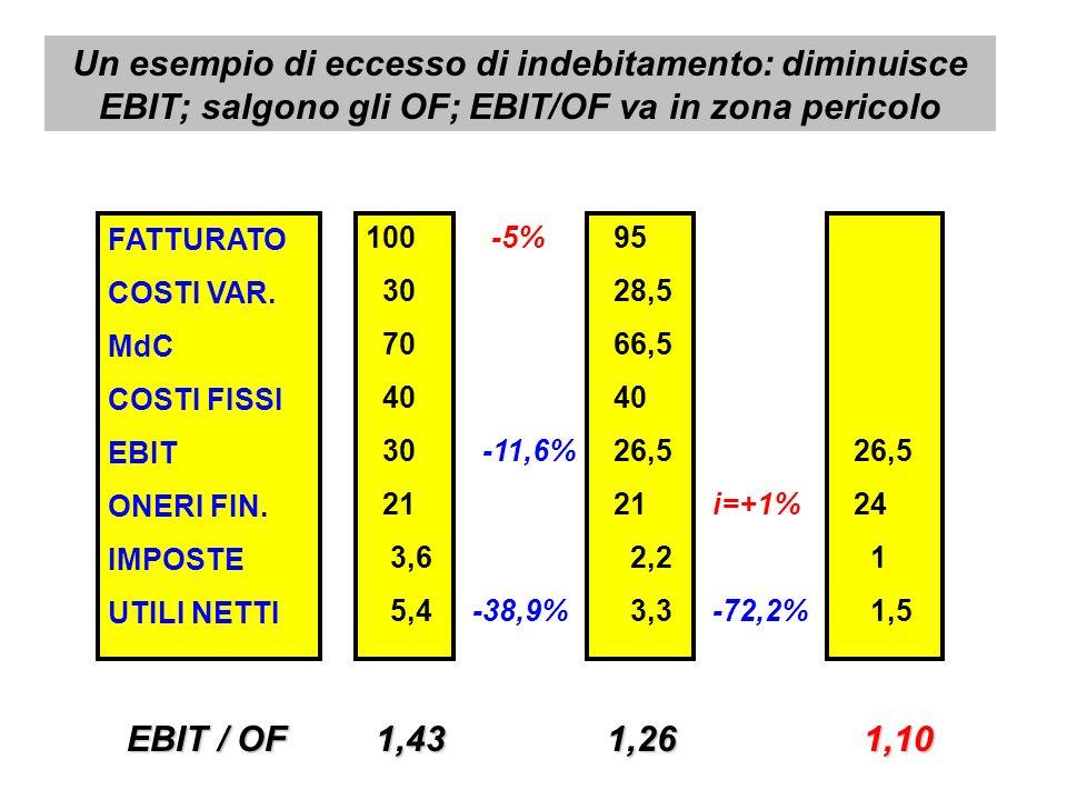 FATTURATO COSTI VAR. MdC COSTI FISSI EBIT ONERI FIN. IMPOSTE UTILI NETTI 100 30 70 40 30 21 3,6 5,4 -5% 95 28,5 66,5 40 26,5 21 2,2 3,3 i=+1% 26,5 24