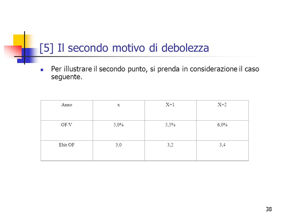 38 [5] Il secondo motivo di debolezza Per illustrare il secondo punto, si prenda in considerazione il caso seguente. AnnoxX+1X+2 OF/V5,0%5,5%6,0% Ebit