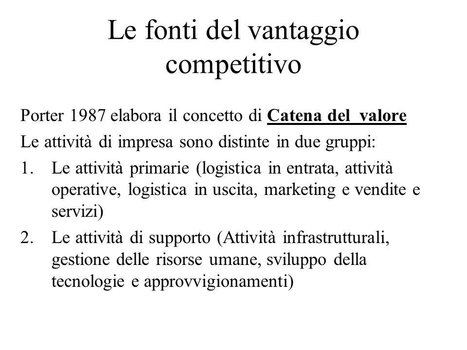 Le fonti del vantaggio competitivo Porter 1987 elabora il concetto di Catena del valore Le attività di impresa sono distinte in due gruppi: 1.Le attiv