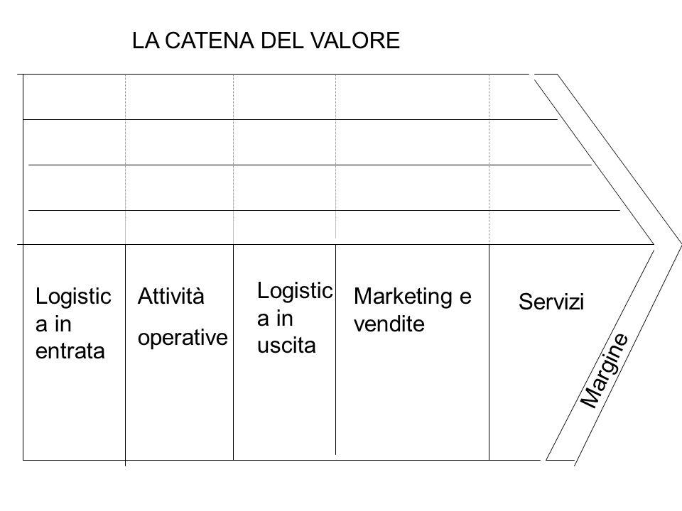 Logistic a in entrata Attività operative Logistic a in uscita Marketing e vendite Servizi LA CATENA DEL VALORE Margine