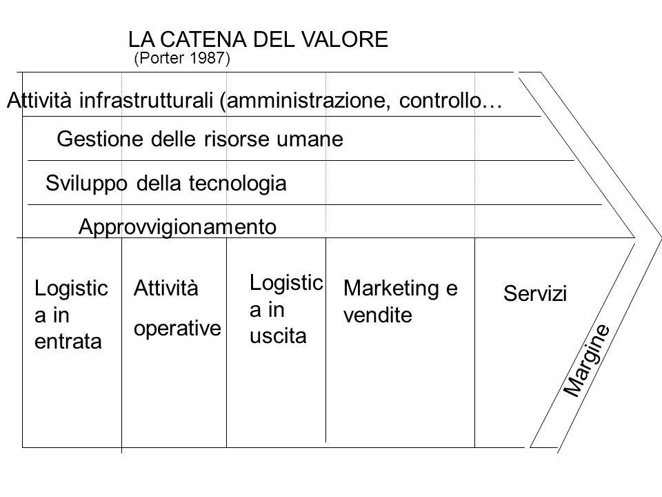 Logistic a in entrata Attività operative Logistic a in uscita Marketing e vendite Servizi Attività infrastrutturali (amministrazione, controllo… Gesti