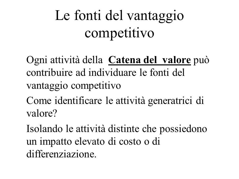 Le fonti del vantaggio competitivo Ogni attività della Catena del valore può contribuire ad individuare le fonti del vantaggio competitivo Come identi
