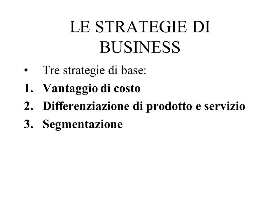 LE STRATEGIE DI BUSINESS Tre strategie di base: 1.Vantaggio di costo 2.Differenziazione di prodotto e servizio 3.Segmentazione