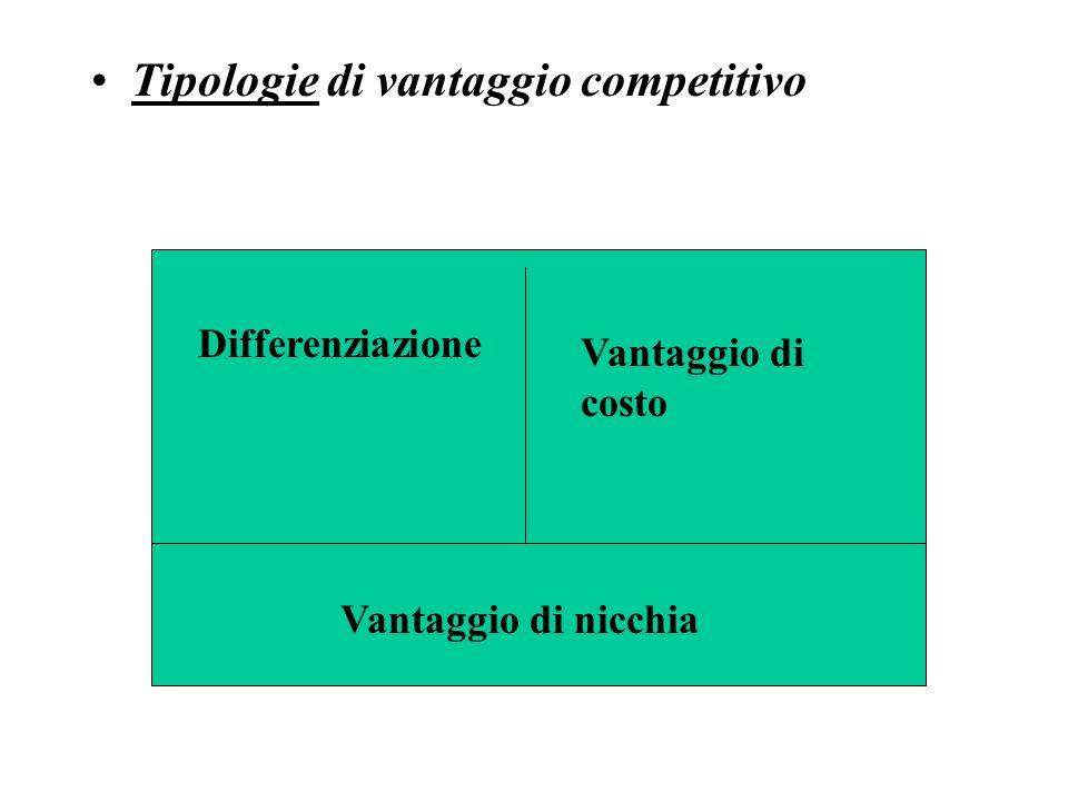 Tipologie di vantaggio competitivo Differenziazione Vantaggio di costo Vantaggio di nicchia