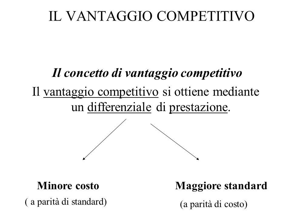 IL VANTAGGIO COMPETITIVO Il concetto di vantaggio competitivo Il vantaggio competitivo si ottiene mediante un differenziale di prestazione. Minore cos