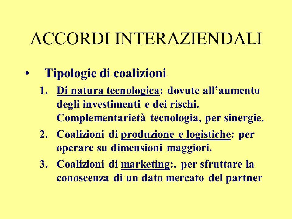 ACCORDI INTERAZIENDALI Tipologie di coalizioni 1.Di natura tecnologica 2.Coalizioni di produzione e logistiche 3.Coalizioni di marketing
