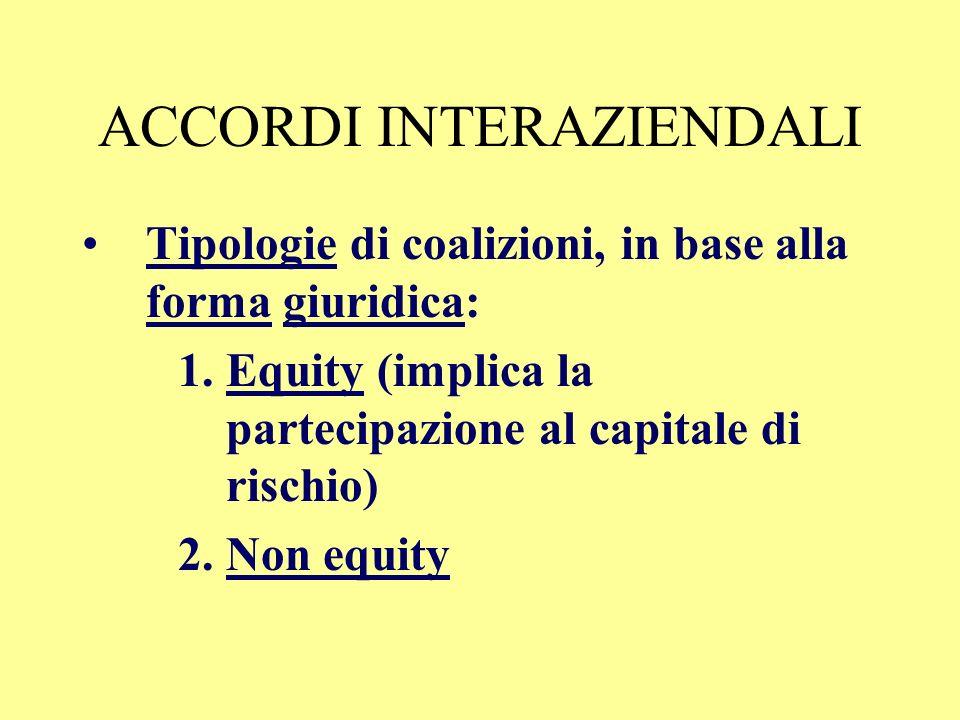 ACCORDI INTERAZIENDALI Tipologie di coalizioni 1.Di natura tecnologica: dovute allaumento degli investimenti e dei rischi. Complementarietà tecnologia