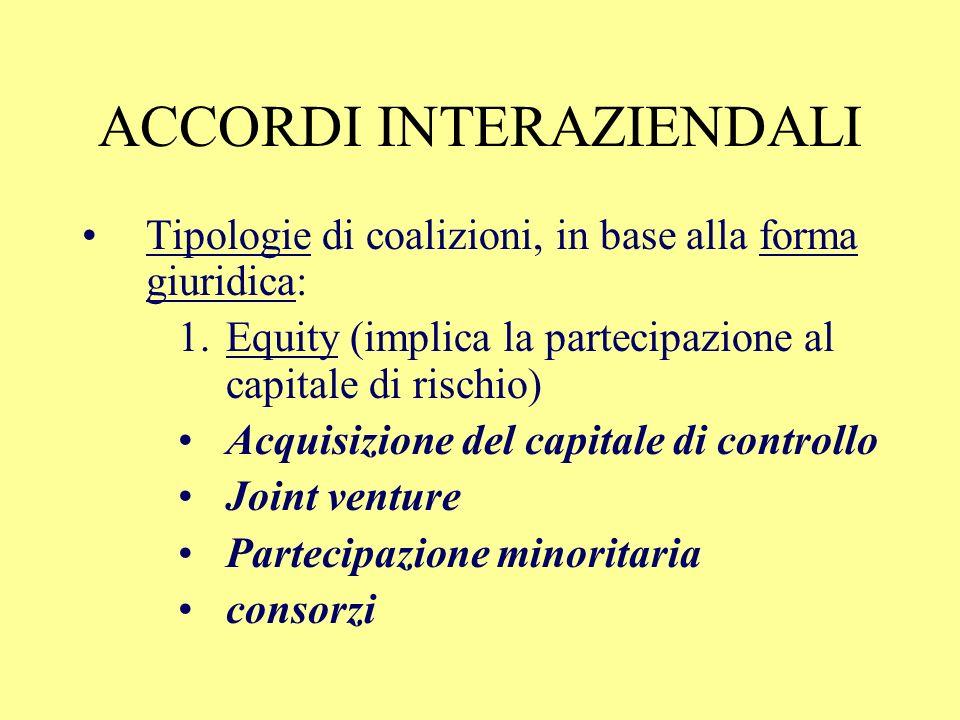ACCORDI INTERAZIENDALI Tipologie di coalizioni, in base alla forma giuridica: 1.Equity (implica la partecipazione al capitale di rischio) 2.Non equity