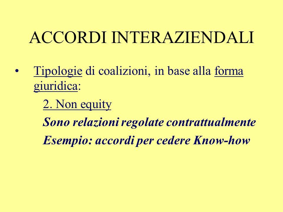 ACCORDI INTERAZIENDALI Tipologie di coalizioni, in base alla forma giuridica: 1.Equity (implica la partecipazione al capitale di rischio) Acquisizione