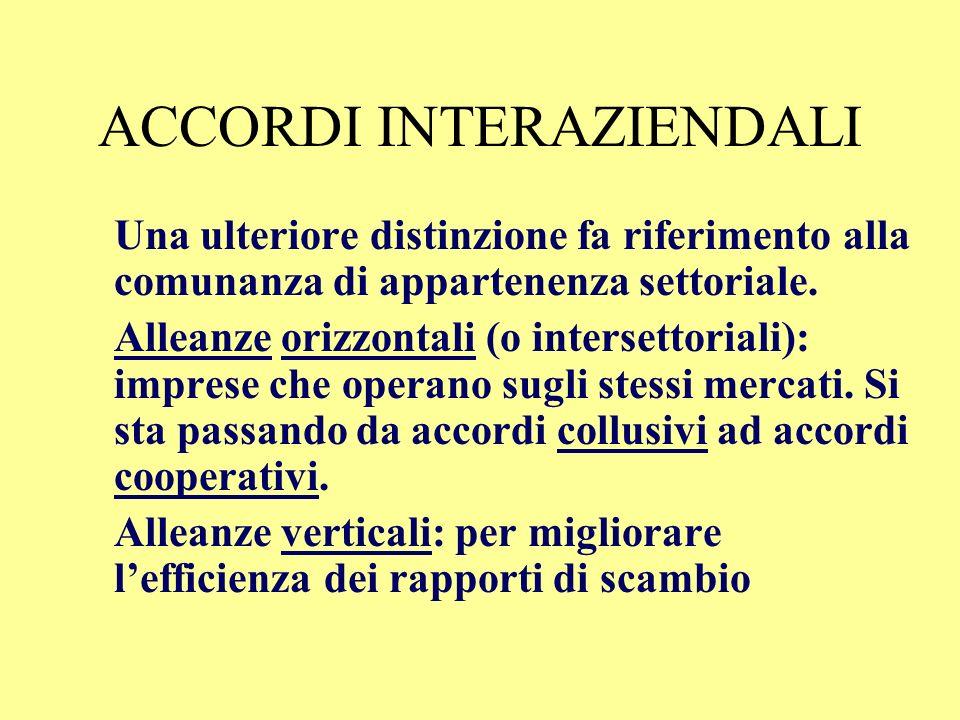ACCORDI INTERAZIENDALI Tipologie di coalizioni, in base alla forma giuridica: 2. Non equity Sono relazioni regolate contrattualmente Esempio: accordi