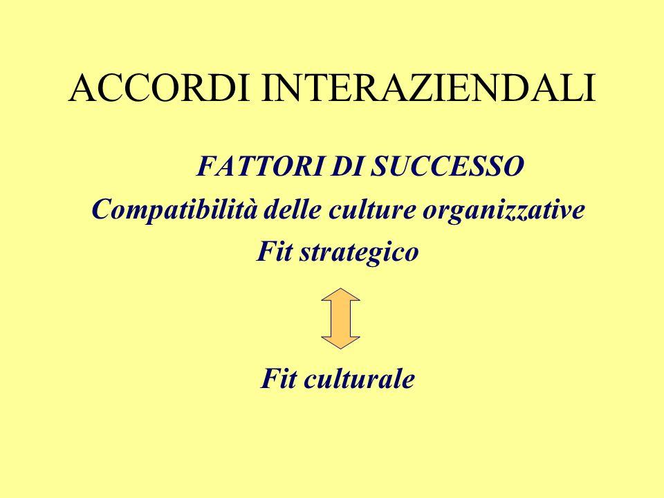 ACCORDI INTERAZIENDALI Una ulteriore distinzione fa riferimento alla comunanza di appartenenza settoriale. Alleanze orizzontali (o intersettoriali): i
