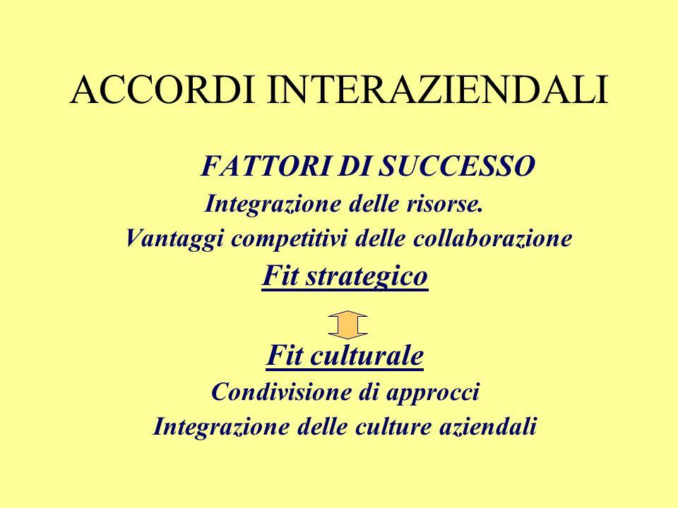 ACCORDI INTERAZIENDALI FATTORI DI SUCCESSO Compatibilità delle culture organizzative Fit strategico Fit culturale