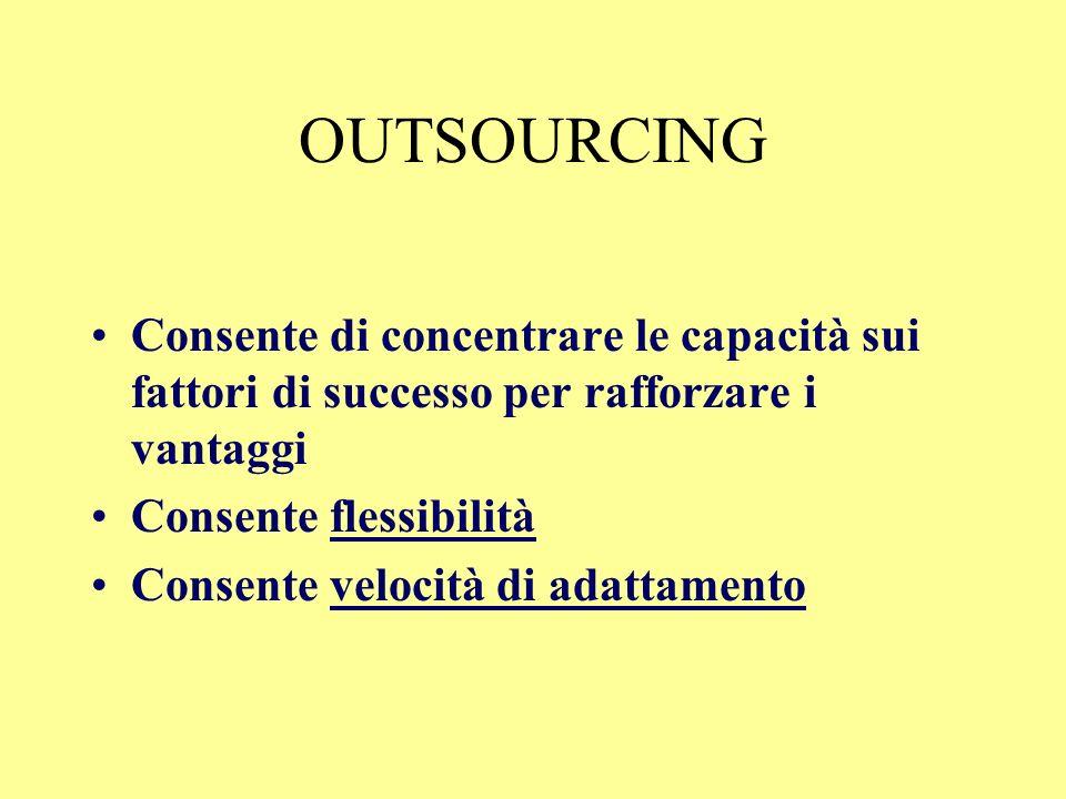 OUTSOURCING Linternazionalizzazione Porta a focalizzazione nel core business Le attività non strategiche tendono ad essere esternalizzate.