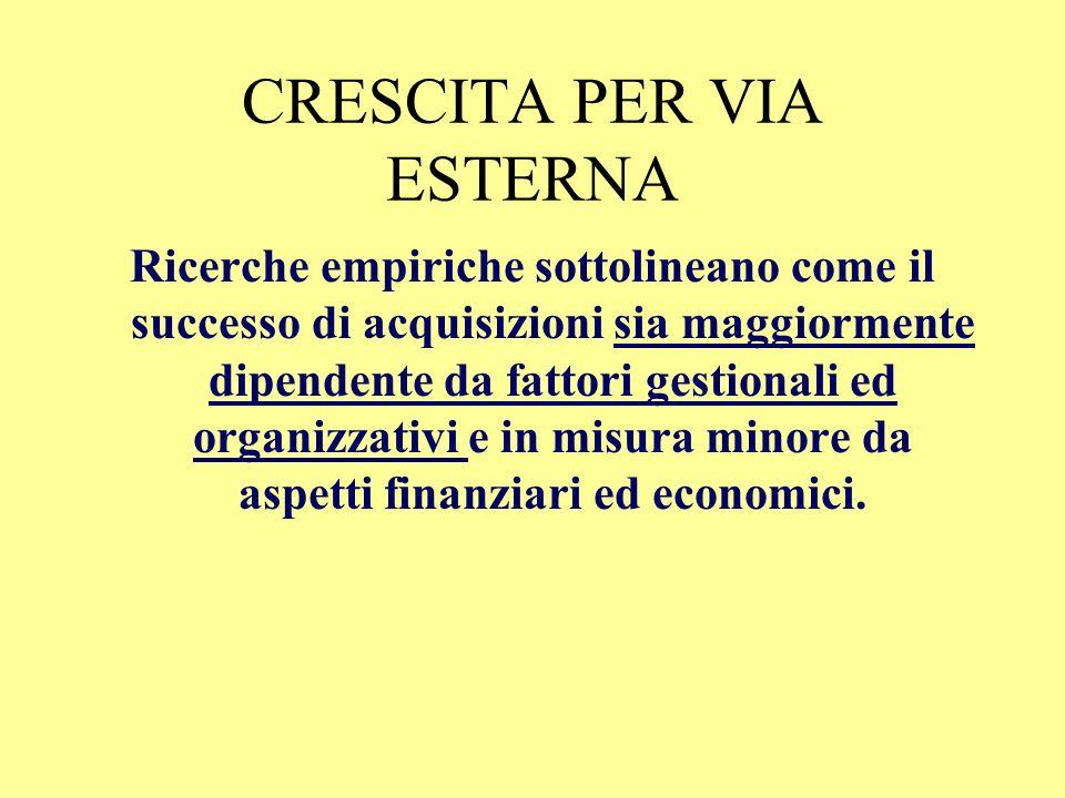 CRESCITA PER VIA ESTERNA Ricerche empiriche sottolineano come il successo di acquisizioni sia maggiormente dipendente da fattori gestionali ed organizzativi e in misura minore da aspetti finanziari ed economici.