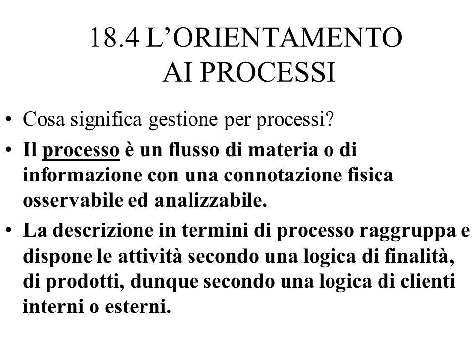 18.3 B.P.R. LINTERVENTO SUI PROCESSI DI LAVORO Sono tipici del Business Process Reengineering: Definire configurazioni di processo multiple (quelle mi