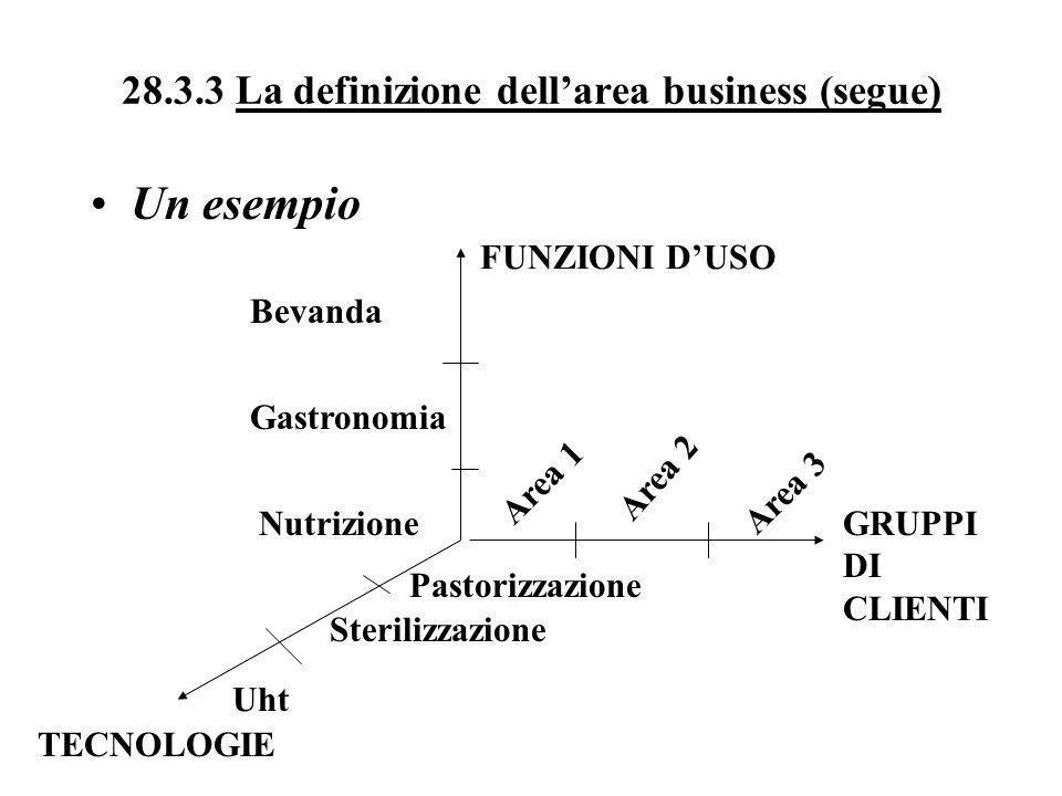 28.3.3 La definizione dellarea business (segue) Un esempio FUNZIONI DUSO GRUPPI DI CLIENTI TECNOLOGIE Bevanda Gastronomia Nutrizione Area 1 Area 2 Are