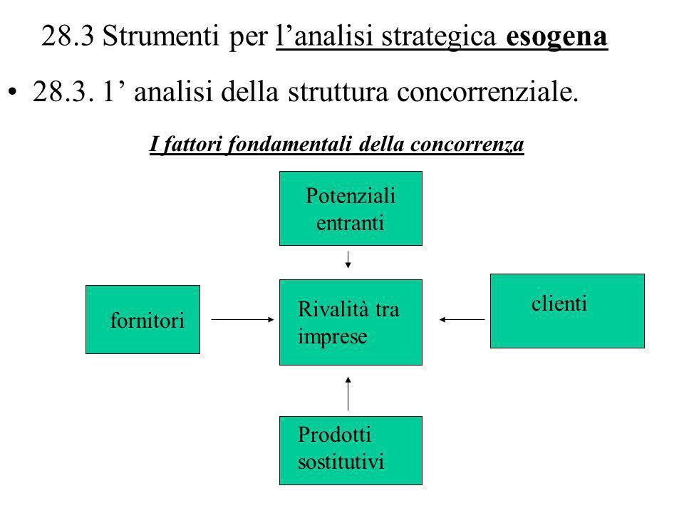 28.3 Strumenti per lanalisi strategica esogena 28.3. 1 analisi della struttura concorrenziale. Potenziali entranti clienti Prodotti sostitutivi fornit