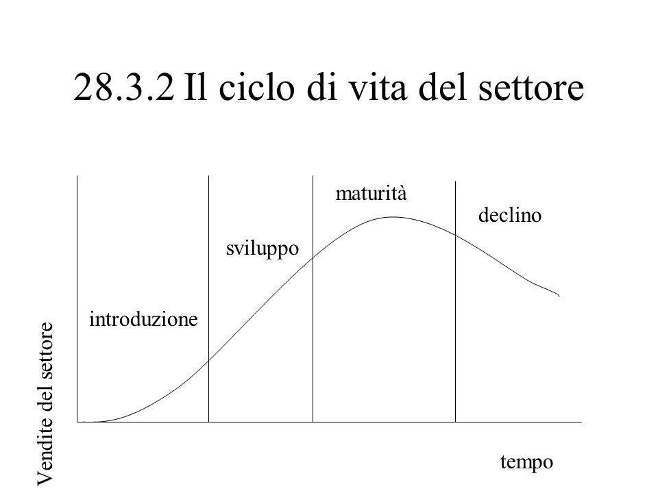28.3.2 Il ciclo di vita del settore Vendite del settore tempo introduzione sviluppo maturità declino