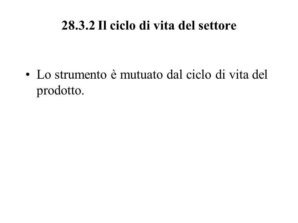 28.3.2 Il ciclo di vita del settore Lo strumento è mutuato dal ciclo di vita del prodotto.
