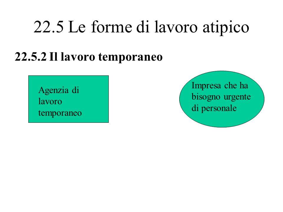 22.5 Le forme di lavoro atipico 22.5.2 Il lavoro temporaneo Agenzia di lavoro temporaneo Impresa che ha bisogno urgente di personale