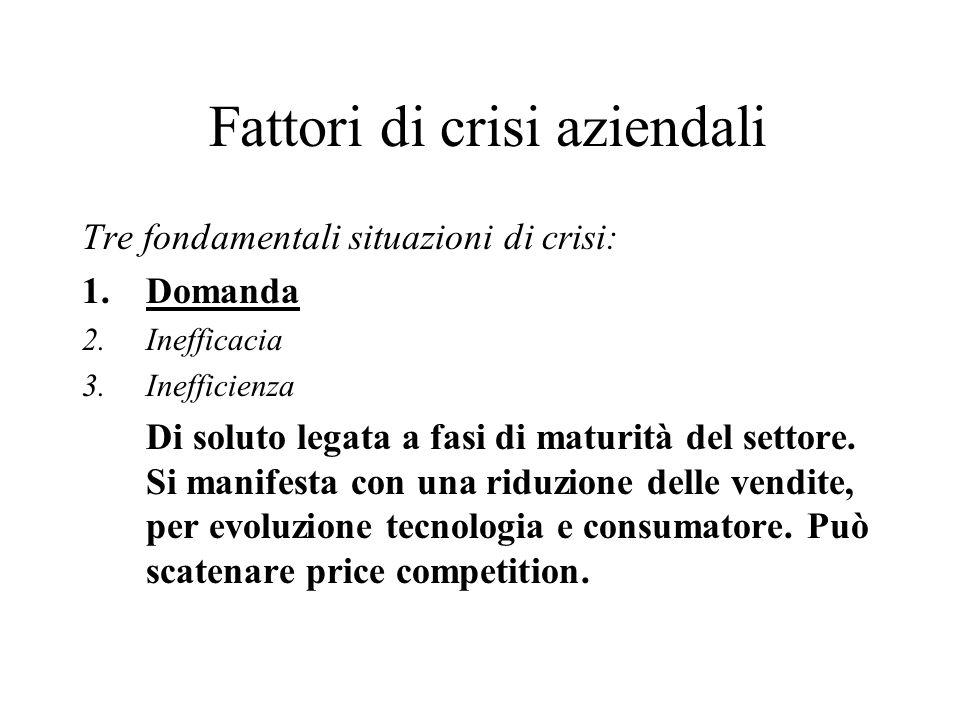 Fattori di crisi aziendali Tre fondamentali situazioni di crisi: 1.Domanda 2.INEFFICACIA 3.Inefficienza Sovente per conflitti tra management e proprietà (nelle grandi imprese) e cambio generazionale della proprietà direzionale (in genere nelle piccole imprese).