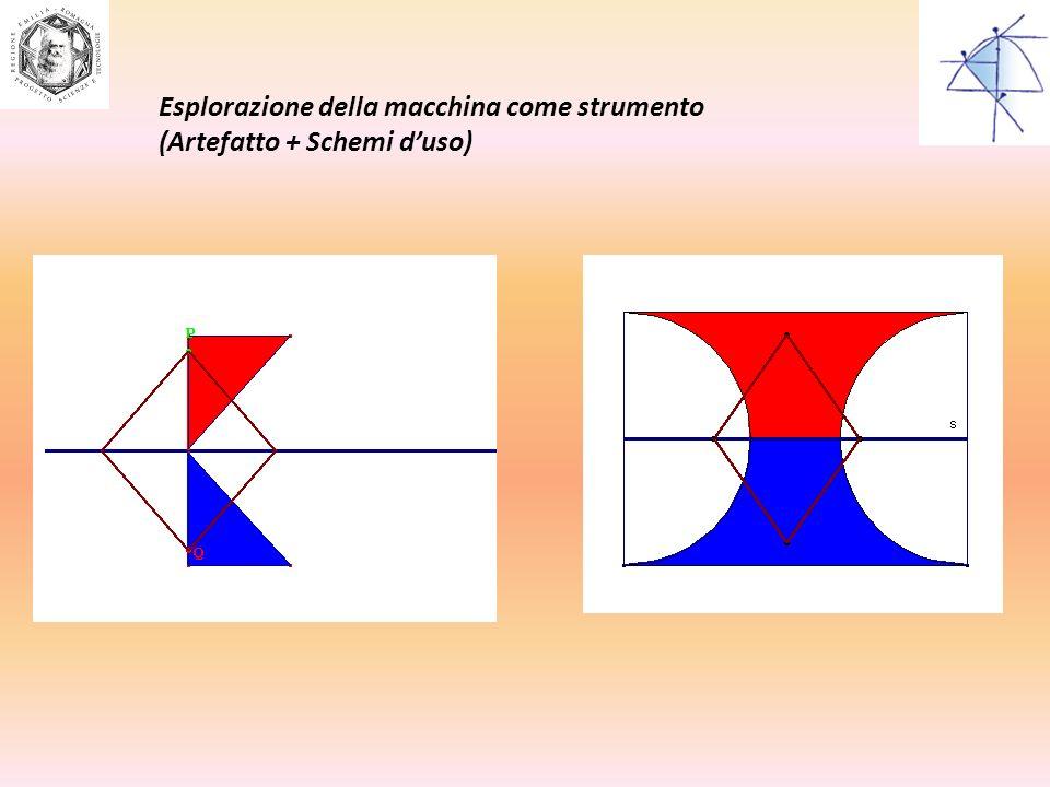 Esplorazione della macchina come strumento (Artefatto + Schemi duso)