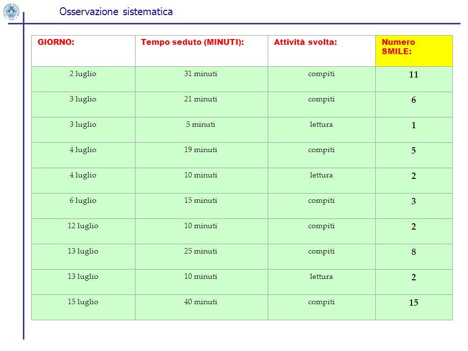 GIORNO:Tempo seduto (MINUTI):Attività svolta:Numero SMILE: 2 luglio31 minuticompiti 11 3 luglio21 minuticompiti 6 3 luglio5 minutilettura 1 4 luglio19
