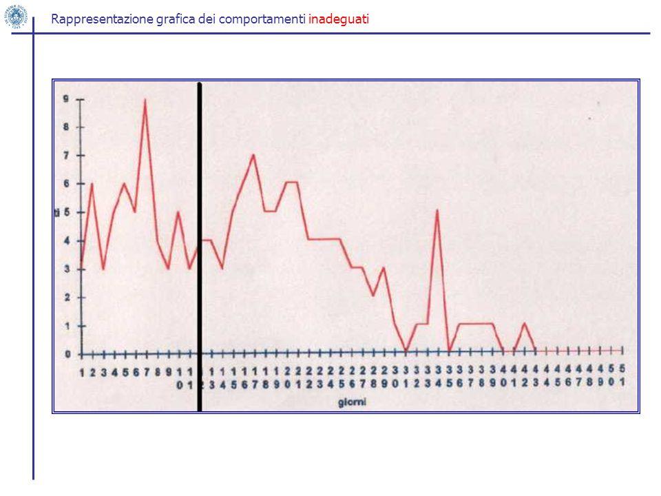Rappresentazione grafica dei comportamenti inadeguati