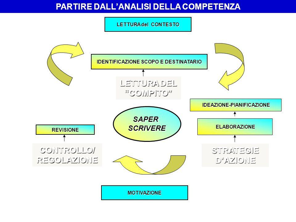 LETTURA DEL COMPITO STRATEGIE DAZIONE CONTROLLO/ REGOLAZIONE MOTIVAZIONEMOTIVAZIONE ELABORAZIONE ELABORAZIONE SAPERSCRIVERE REVISIONEREVISIONE IDEAZIO