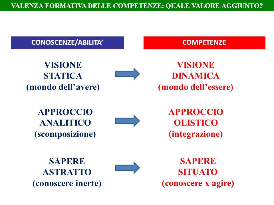 VISIONE STATICA (mondo dellavere) VISIONE DINAMICA (mondo dellessere) APPROCCIO ANALITICO (scomposizione) APPROCCIO OLISTICO (integrazione) SAPERE AST