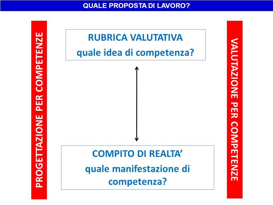 PROGETTAZIONE PER COMPETENZE VALUTAZIONE PER COMPETENZE RUBRICA VALUTATIVA quale idea di competenza? COMPITO DI REALTA quale manifestazione di compete