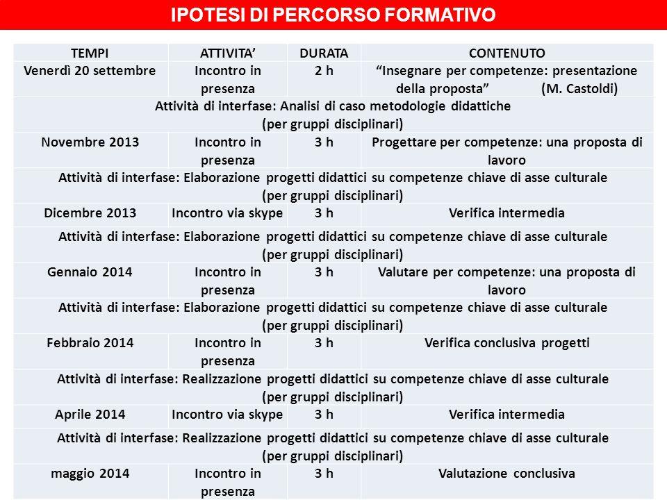 TEMPIATTIVITADURATACONTENUTO Venerdì 20 settembreIncontro in presenza 2 hInsegnare per competenze: presentazione della proposta (M. Castoldi) Attività