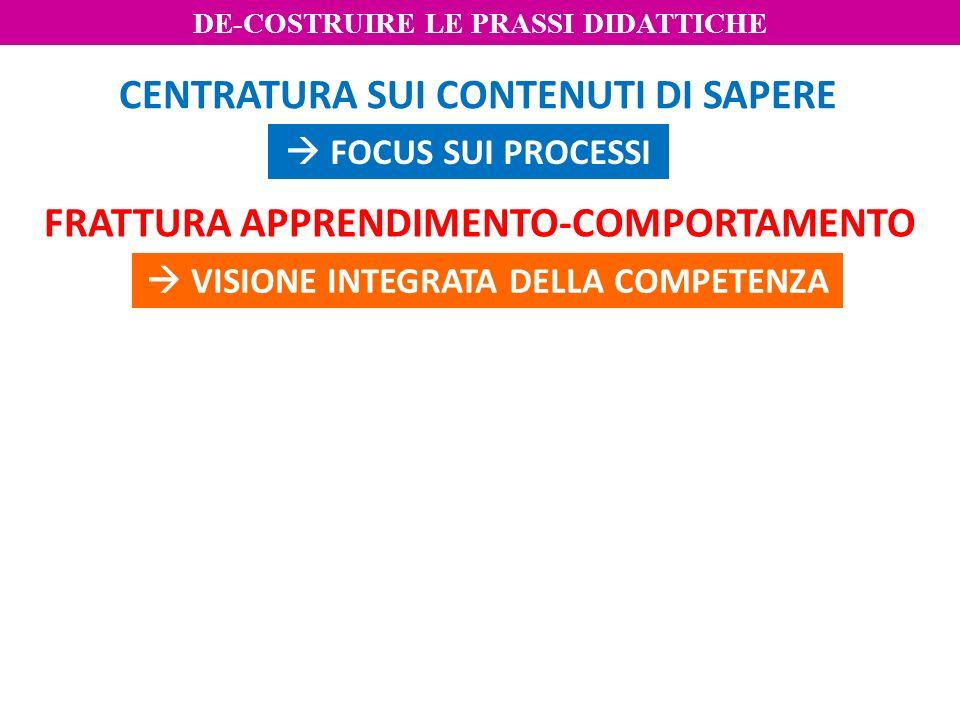 FRATTURA APPRENDIMENTO-COMPORTAMENTO CENTRATURA SUI CONTENUTI DI SAPERE FOCUS SUI PROCESSI VISIONE INTEGRATA DELLA COMPETENZA DE-COSTRUIRE LE PRASSI D