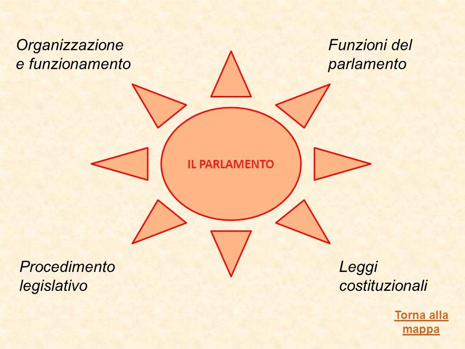 IL PARLAMENTO Organizzazione e funzionamento Funzioni del parlamento Procedimento legislativo Leggi costituzionali Torna alla mappa