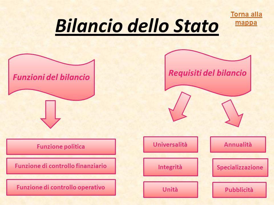 Bilancio dello Stato Funzioni del bilancio Requisiti del bilancio Universalità Integrità Specializzazione Annualità Pubblicità Unità Funzione politica Funzione di controllo finanziario Funzione di controllo operativo Torna alla mappa