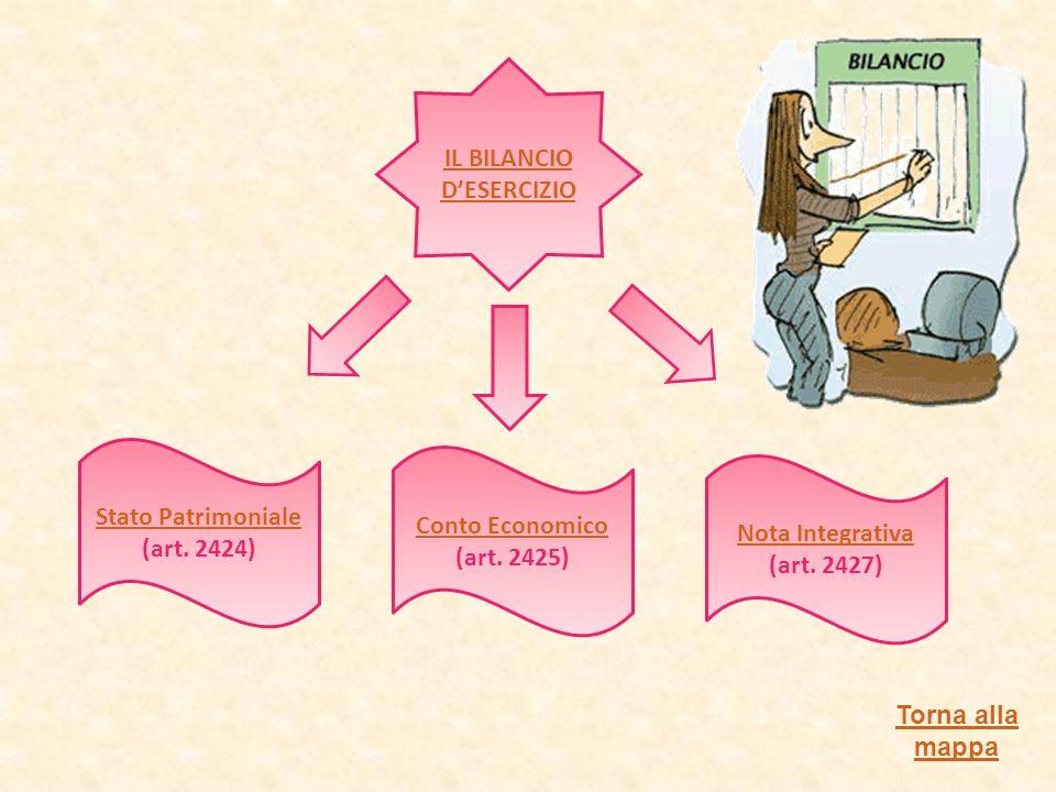 IL BILANCIO DESERCIZIO Stato Patrimoniale (art.2424) Conto Economico Conto Economico (art.