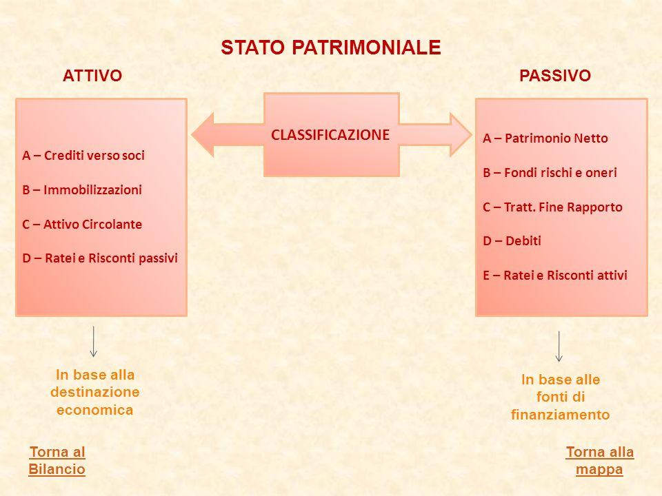 CLASSIFICAZIONE A – Crediti verso soci B – Immobilizzazioni C – Attivo Circolante D – Ratei e Risconti passivi A – Patrimonio Netto B – Fondi rischi e oneri C – Tratt.