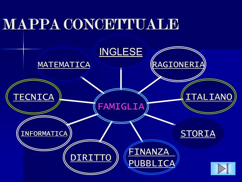 ESAMI DI STATO 2007/2008 Sammartino Floriana VB Prog Istituto tecnico commerciale e per geometri E.FERMI LA MIA CLASSE