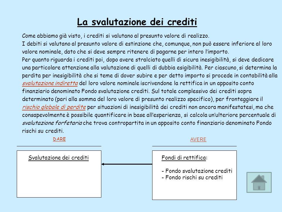 La svalutazione dei crediti Come abbiamo già visto, i crediti si valutano al presunto valore di realizzo. I debiti si valutano al presunto valore di e