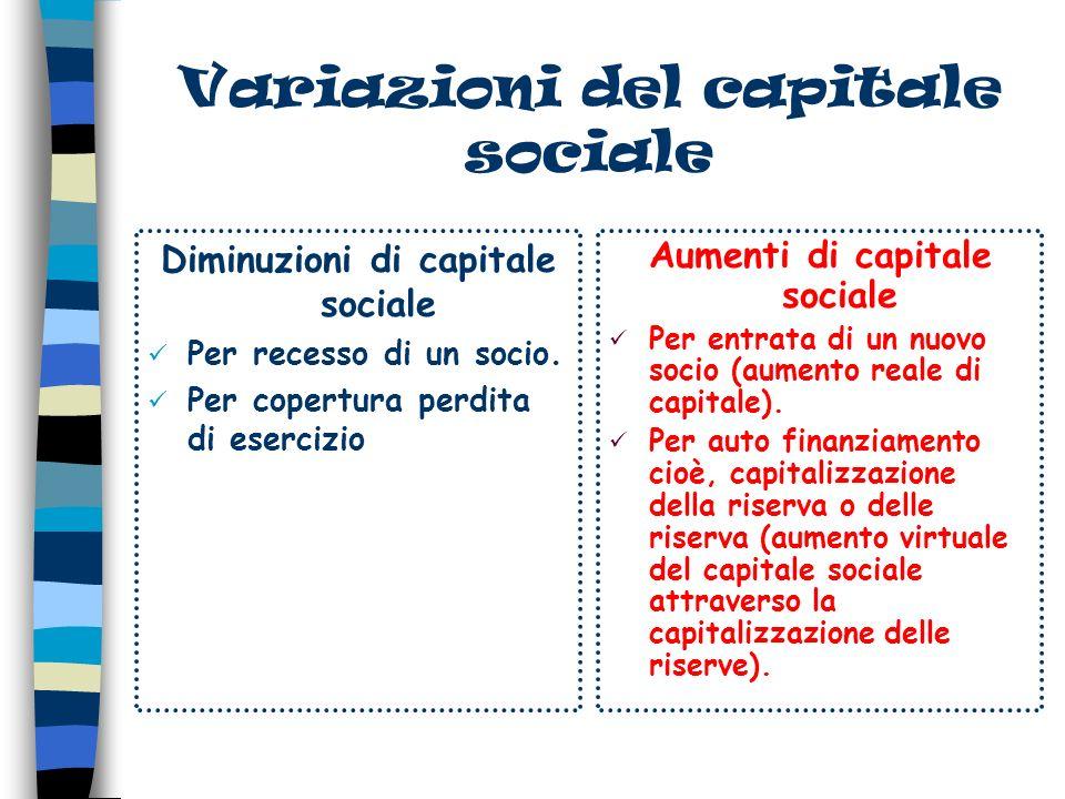 Variazioni del capitale sociale Diminuzioni di capitale sociale Per recesso di un socio.