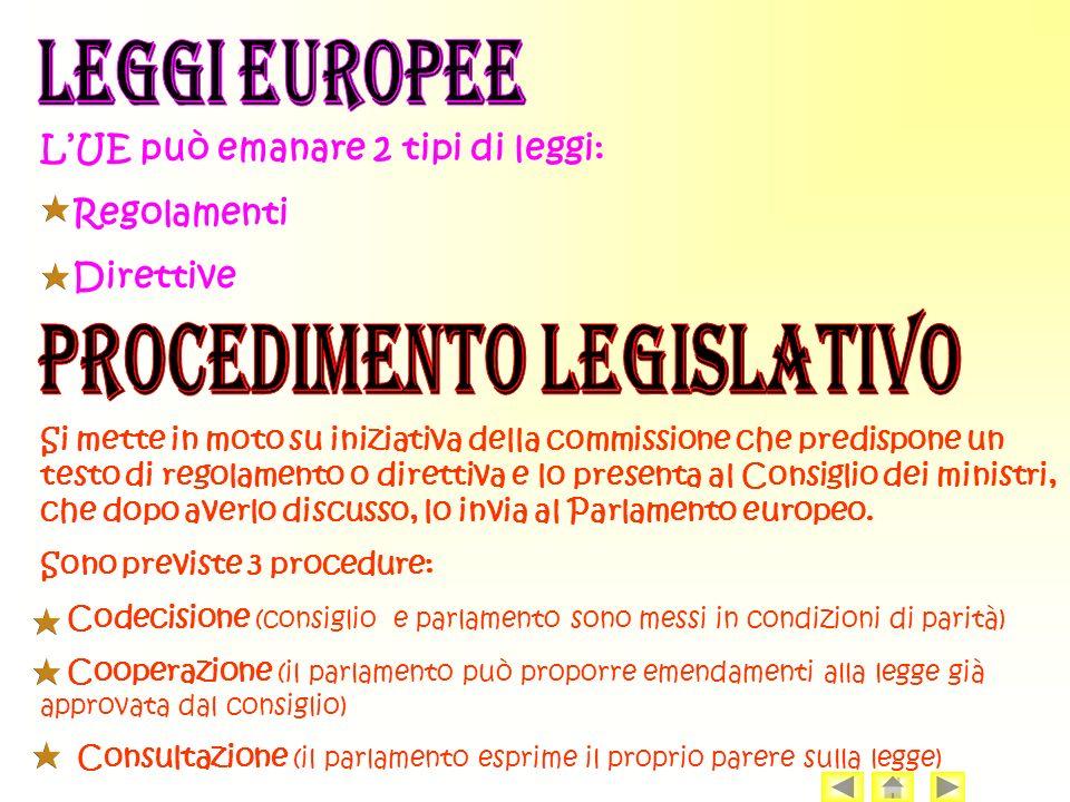 LUE può emanare 2 tipi di leggi: Regolamenti Direttive Si mette in moto su iniziativa della commissione che predispone un testo di regolamento o direttiva e lo presenta al Consiglio dei ministri, che dopo averlo discusso, lo invia al Parlamento europeo.