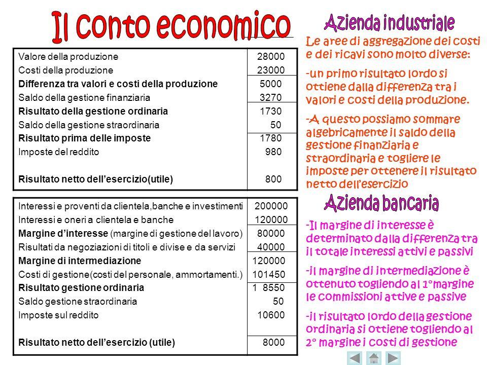 Le aree di aggregazione dei costi e dei ricavi sono molto diverse: -un primo risultato lordo si ottiene dalla differenza tra i valori e costi della produzione.
