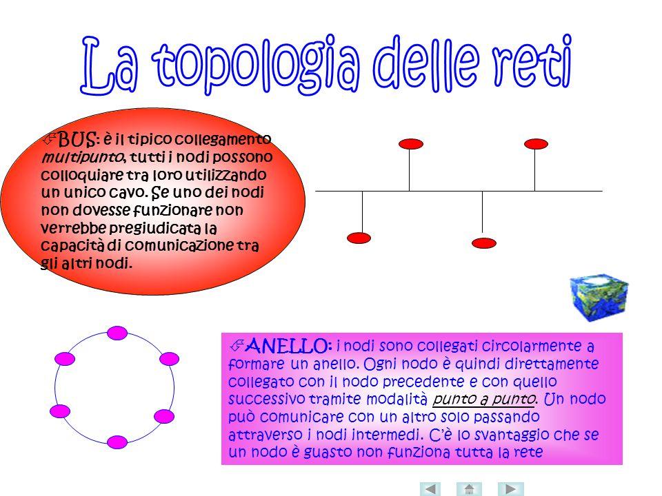 ANELLO: i nodi sono collegati circolarmente a formare un anello.