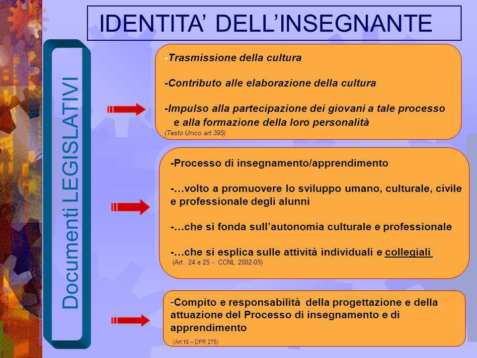 - -Compito e responsabilità della progettazione e della attuazione del Processo di insegnamento e di apprendimento (Art 16 – DPR 275) -Processo di ins