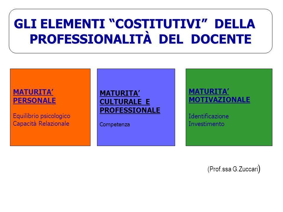 MATURITA PERSONALE Equilibrio psicologico Capacità Relazionale MATURITA CULTURALE E PROFESSIONALE Competenza MATURITA MOTIVAZIONALE Identificazione Investimento GLI ELEMENTI COSTITUTIVI DELLA PROFESSIONALITÀ DEL DOCENTE GLI ELEMENTI COSTITUTIVI DELLA PROFESSIONALITÀ DEL DOCENTE (Prof.ssa G.Zuccari )