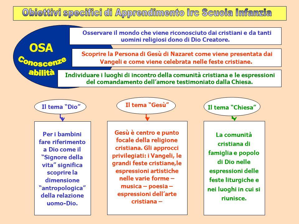 OSA classe quarta: Conoscenze I segni e i simboli del cristianesimo anche nellarte.