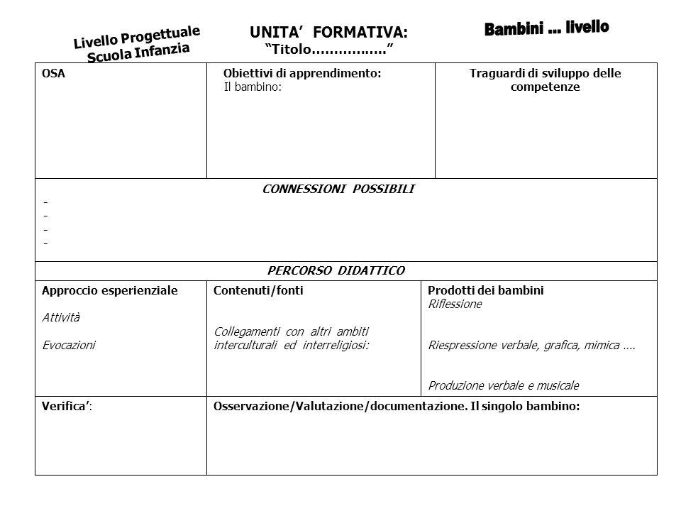 UNITA FORMATIVA: Titolo…………….. Livello Progettuale Scuola Infanzia Osservazione/Valutazione/documentazione. Il singolo bambino:Verifica: Prodotti dei