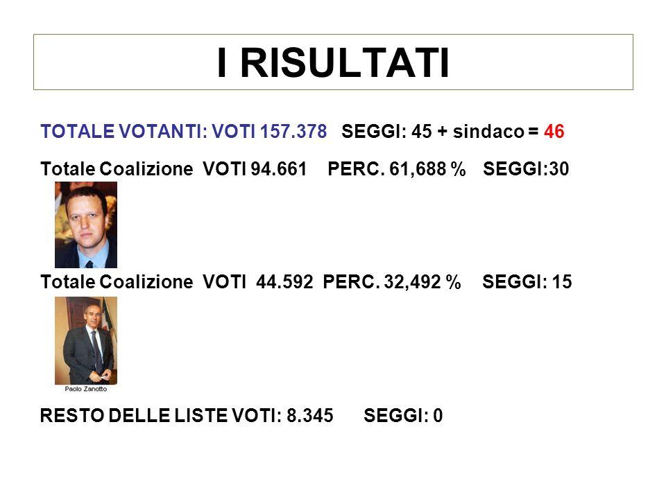 I RISULTATI TOTALE VOTANTI: VOTI 157.378 SEGGI: 45 + sindaco = 46 Totale Coalizione VOTI 94.661 PERC.